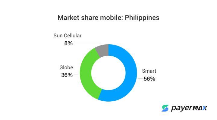 菲律宾移动电信运营商支付存在的原因线上支付方式有限