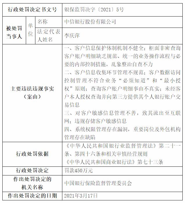 池子个人信息被泄露处罚结果公布 中信银行收450万罚单