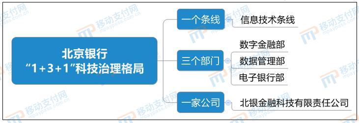 北京银行1+3+1科技治理格局