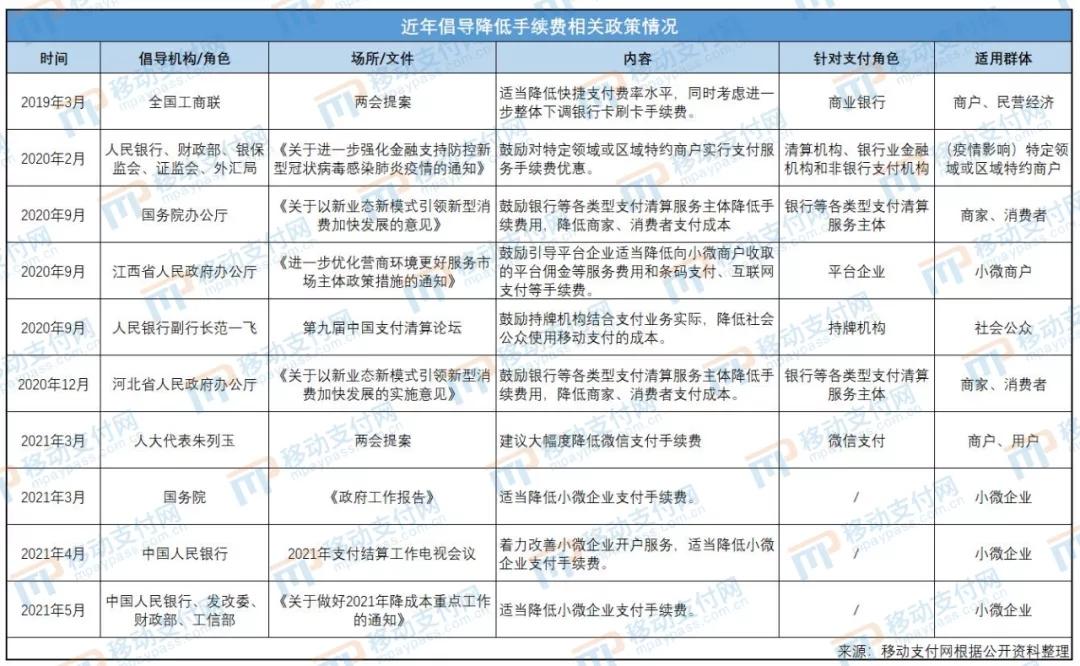 央行、发改委四部委最新发话:适当降低小微企业支付手续费