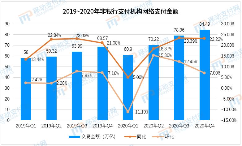 2019-2020年非银行支付机构网络支付金额