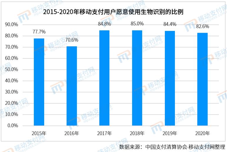 2015-2020年移动支付用户愿意使用生物识别的比例
