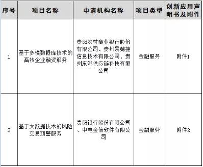 贵州首批金融科技创新应用公示,区域性银行参与度100%