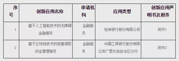 广西金融科技创新监管工具首批创新应用(2个)项目公示