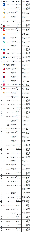 第十一批移动金融App备案名单