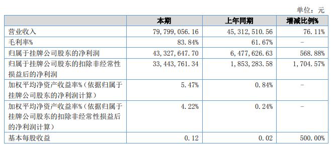 北京汇元网科技股份有限公司2021年半年度报告