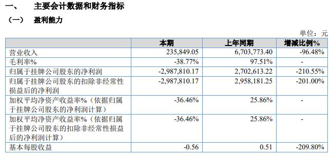 北京银商融信支付技术股份有限公司2021年半年度报告