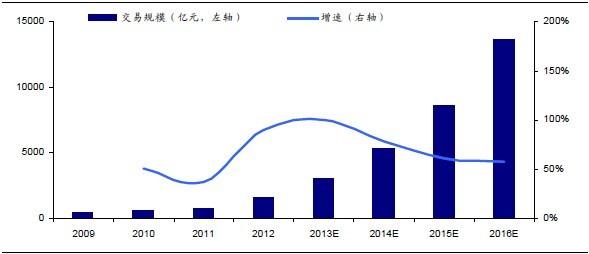 2013年4季度中国第三方支付市场格局发生较大变化