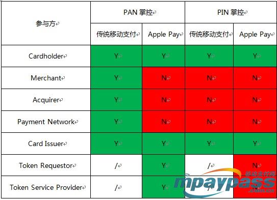Apple Pay与传统移动支付方式对比