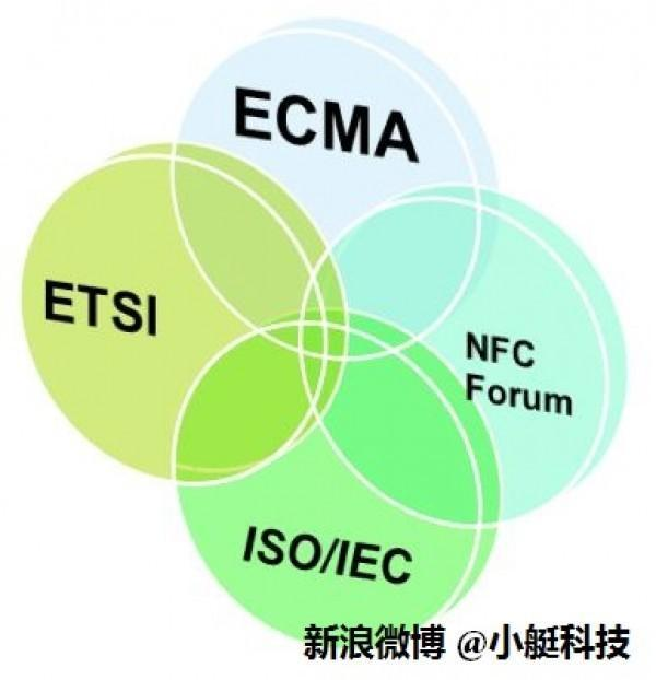 NFC组织