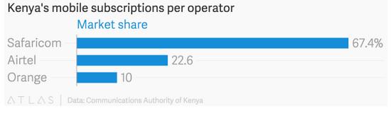 Safaricom占肯尼亚移动用户六成