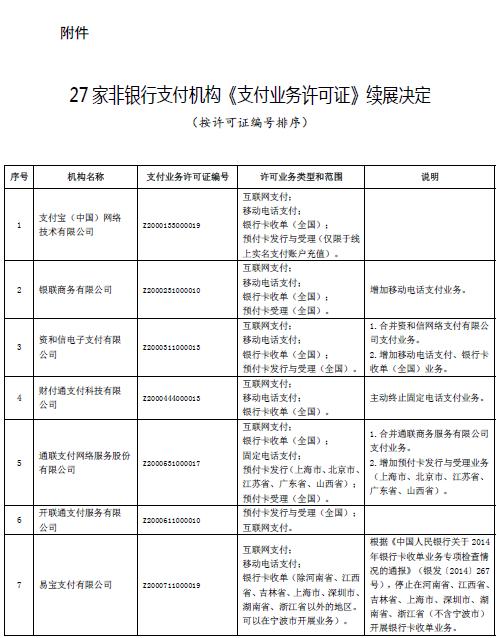 27家非银行支付机构《支付业务许可证》续展决定