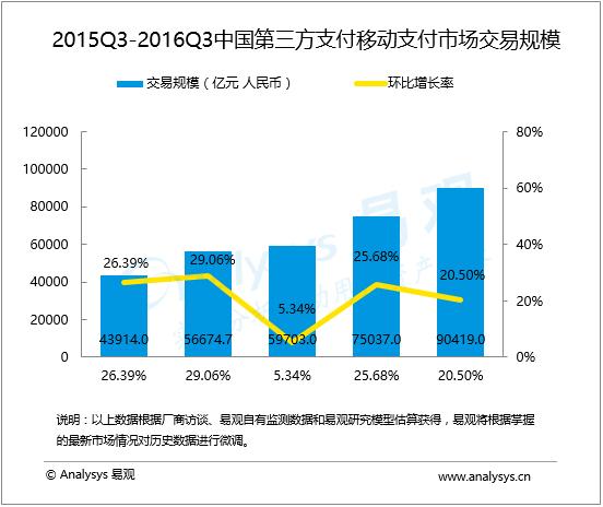 2015Q3-2016Q3中国第三方支付移动支付市场交易规模