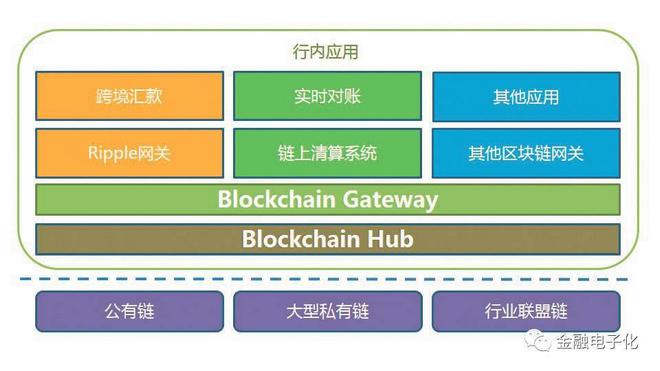 图2 金融机构私有区块链网关的架构