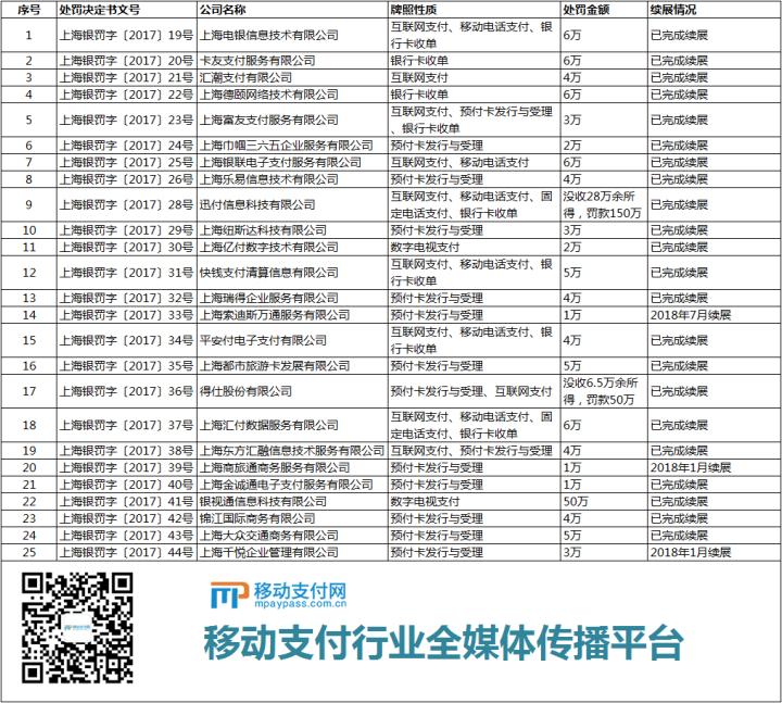 上海央行的25张罚单(牌照性质未精确到业务省市范围),点击看大图