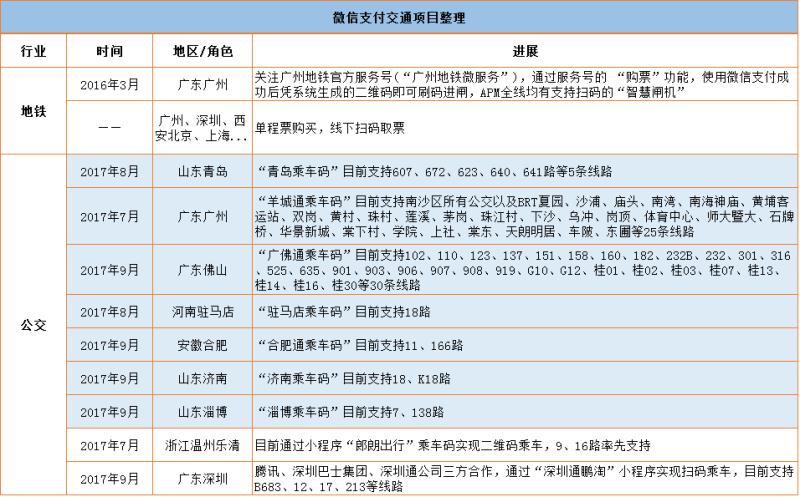 微信支付交通项目整理