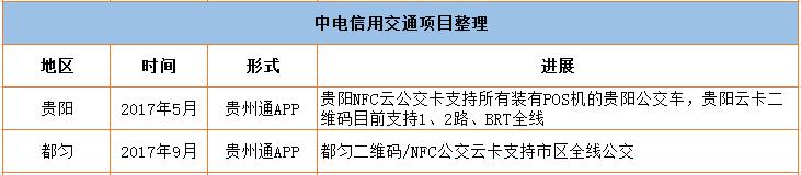 中电信用移动支付交通项目整理